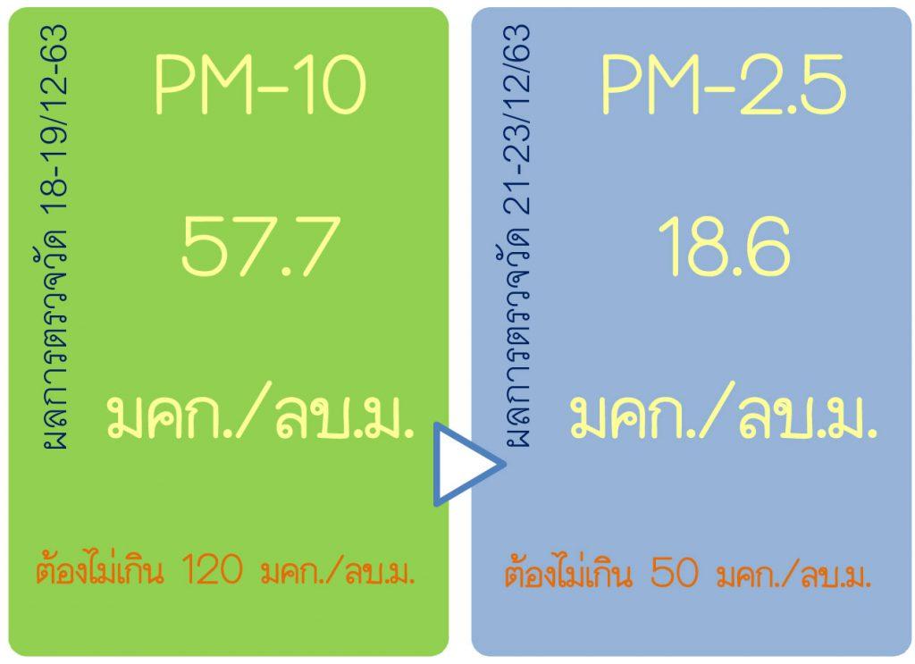 ผลกาตตรวจวัดPM-10,PM-2.5